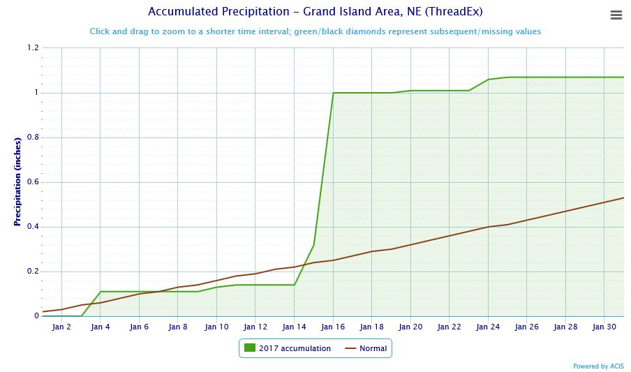 Average Weather In Grand Island Nebraska