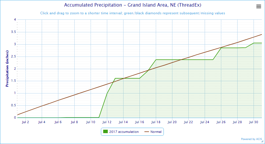 Average Temperature Grand Island Ne