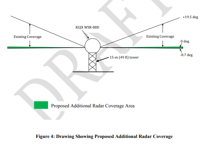Draft image of additional radar beam coverage