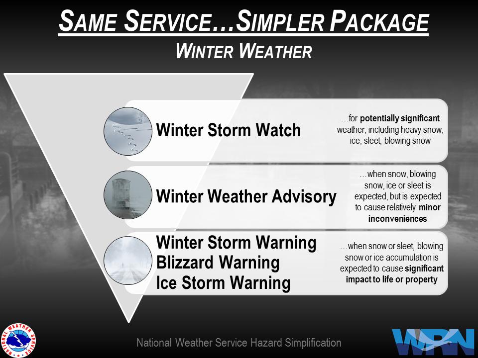 Winter Storm Warning: National Weather Service Hazard Simplification
