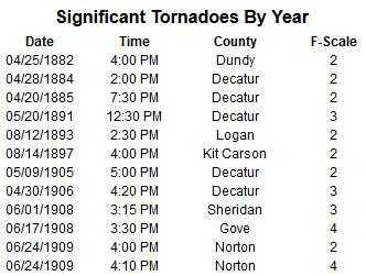 tornado dating