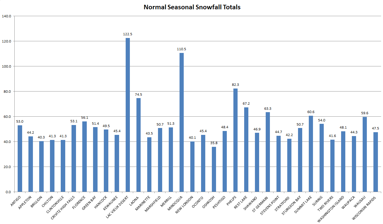 Yearly Snowfall Totals
