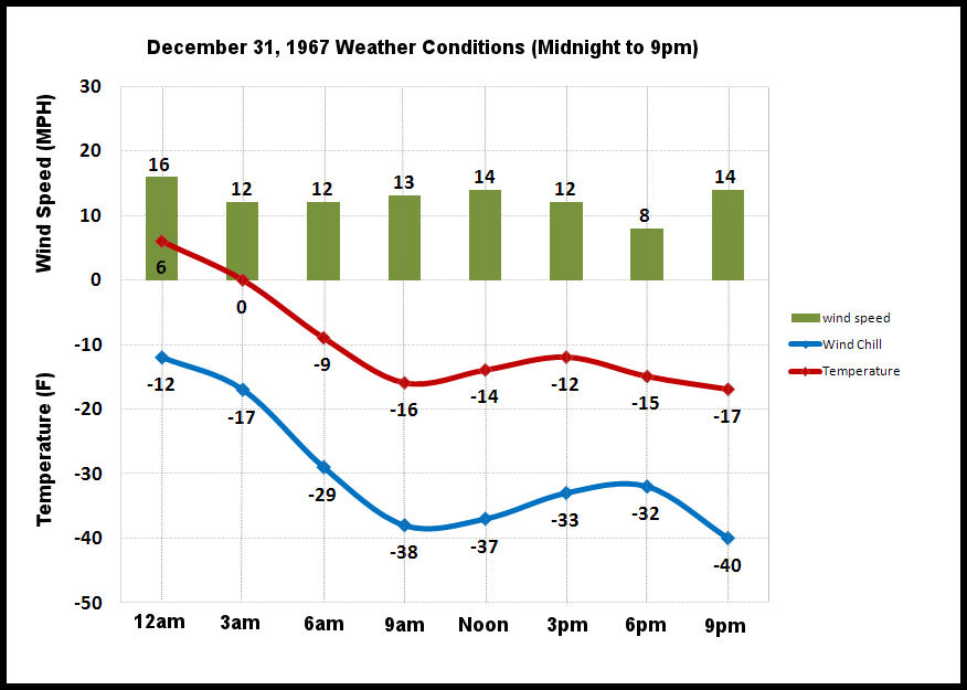 Three-hourly weather on December 31, 1967