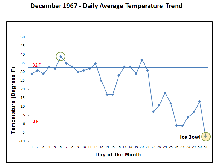 December 1967 daily average temperatures