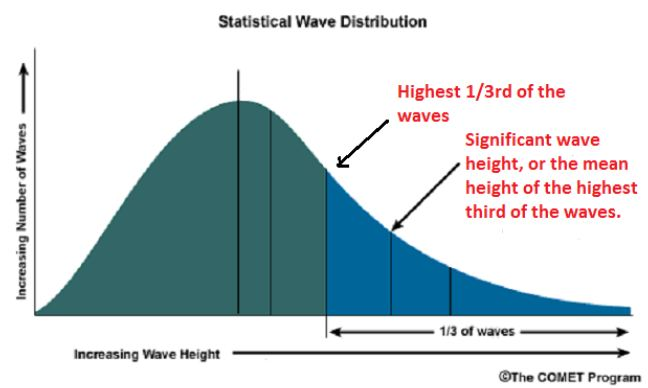Wave distribution chart
