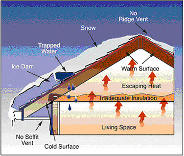 Cutaway diagram of Roof Ice Dam causative factors