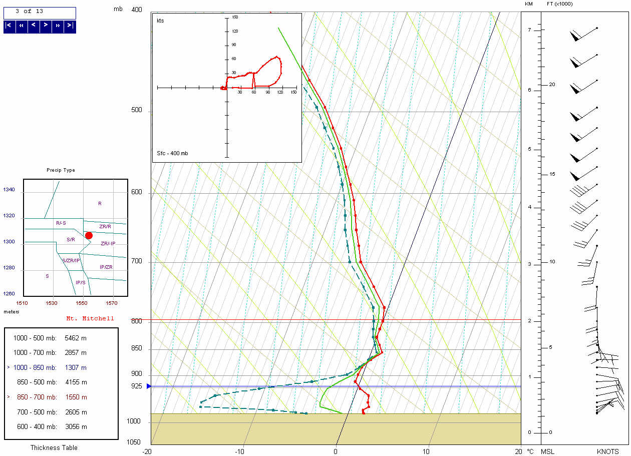 RUC-13 two-hour forecast temperature and dewpoint profile at HKY at 1400 UTC on 18 December