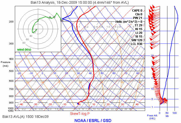 RUC-13 initial profile of temperature and dewpoint at AVL at 1500 UTC on 18 December