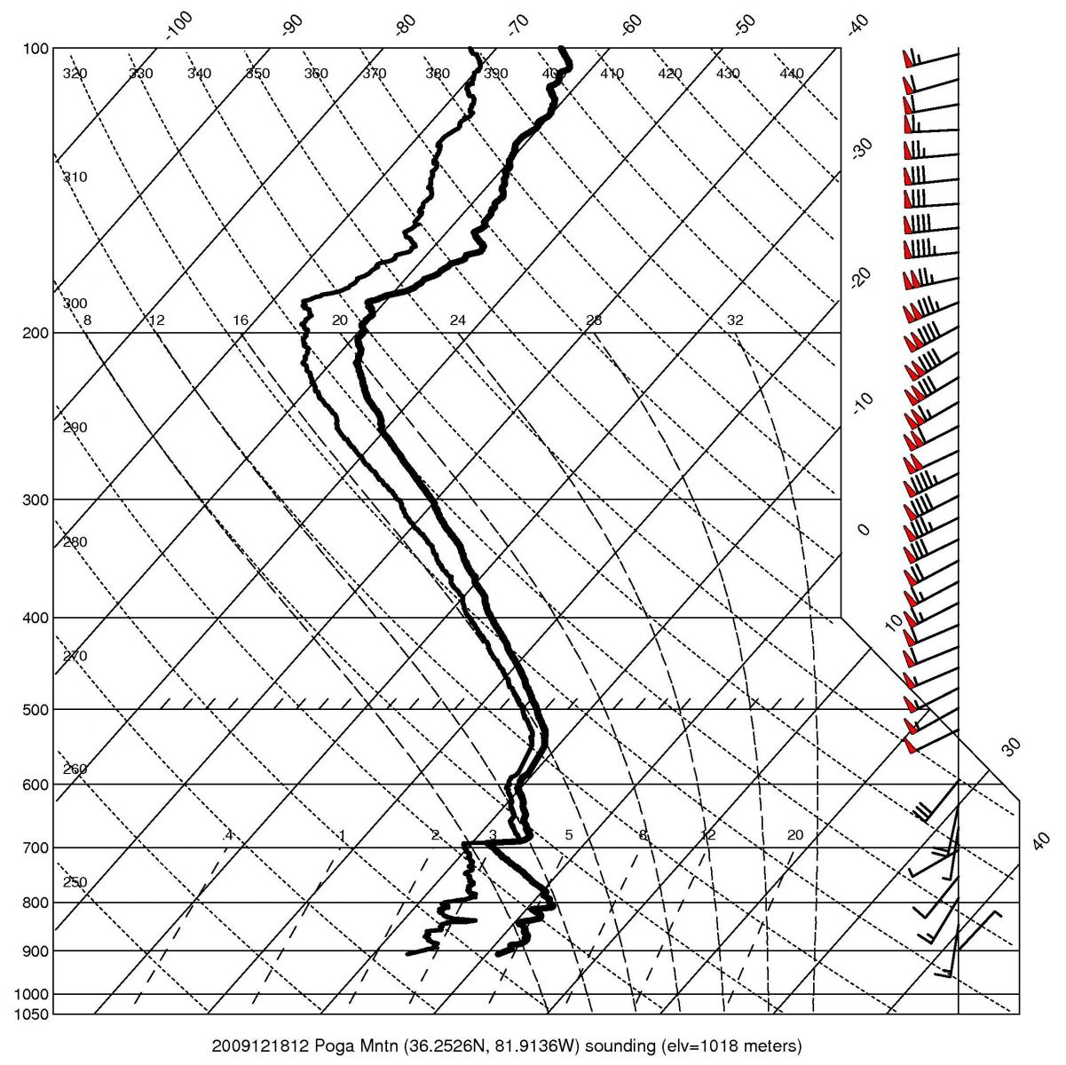 Observed upper air sounding at Poga Mtn., NC, at 1200 UTC on 18 December
