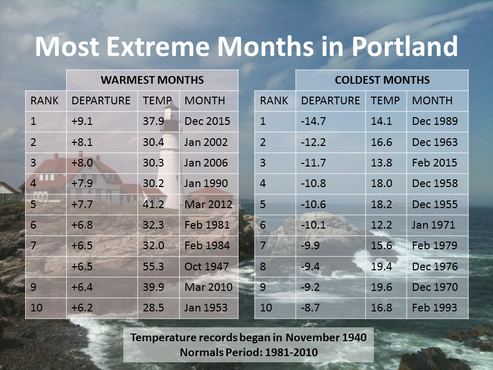 Weather Portland Maine : Climate information library national weather service