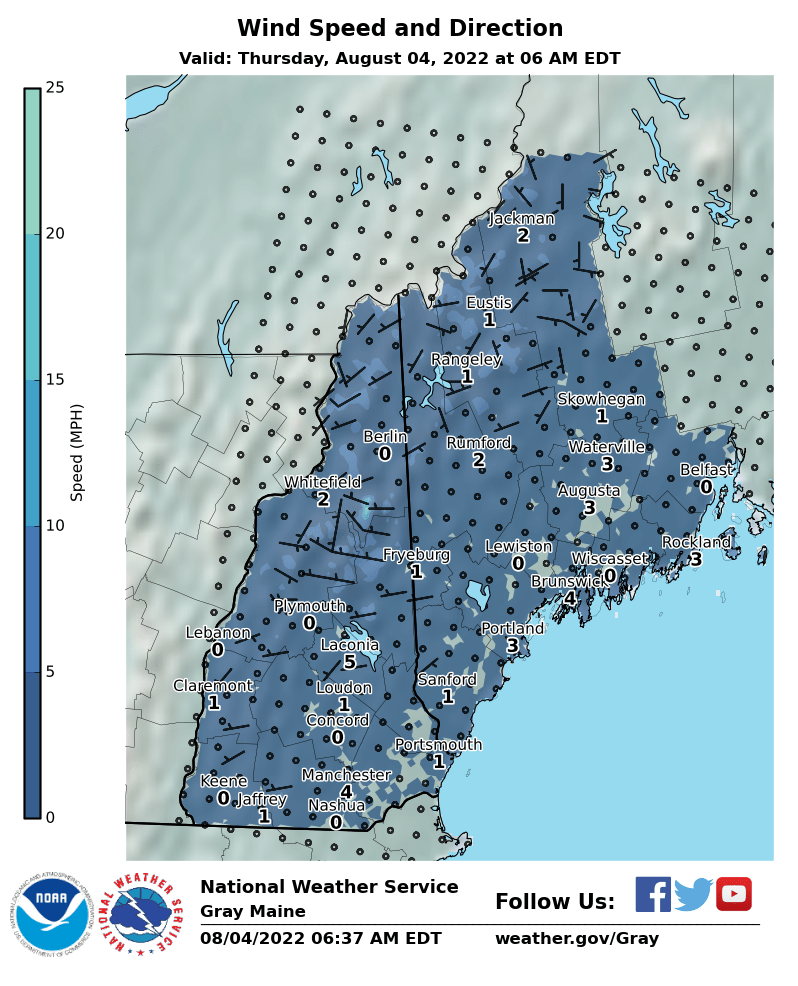 Wind Speed and Direction Forecast
