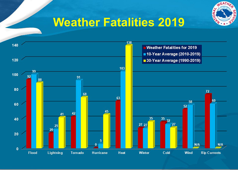 weather fatalities chart, details in text