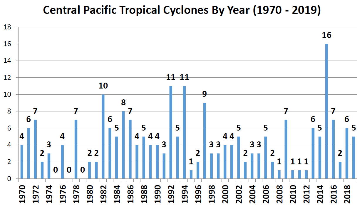 Graph of tropical cyclone activity in the Central Pacific basin from 1970 to 2019.