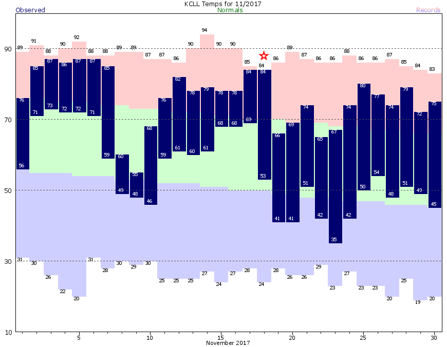 CLL Current Month Graph