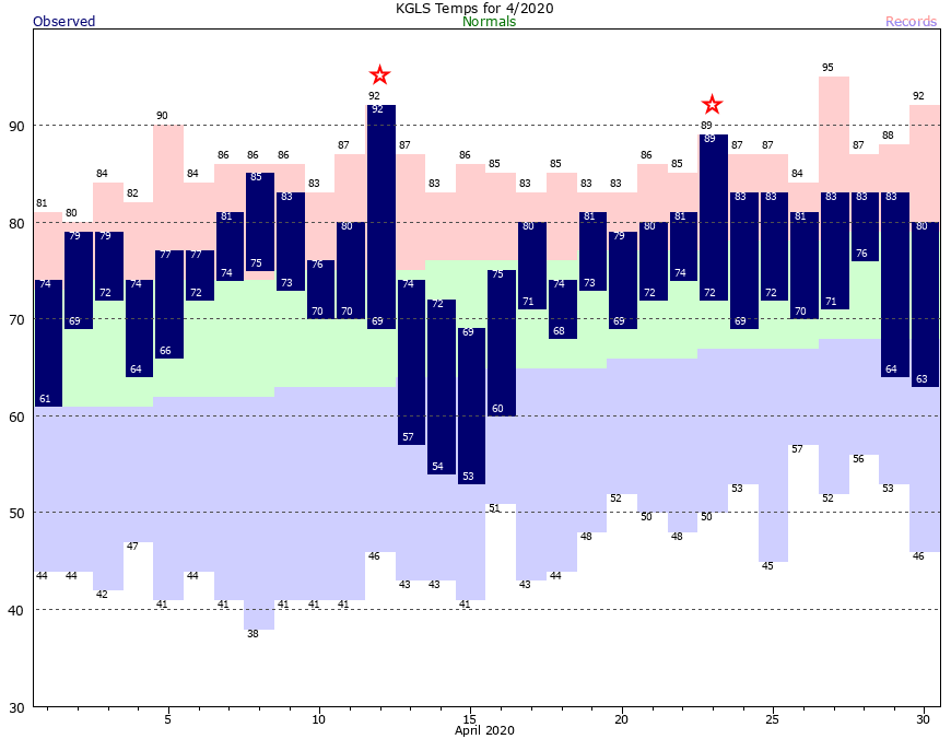 GLS Current Month Graph