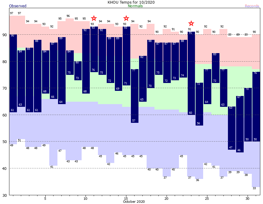 HOU Current Month Graph