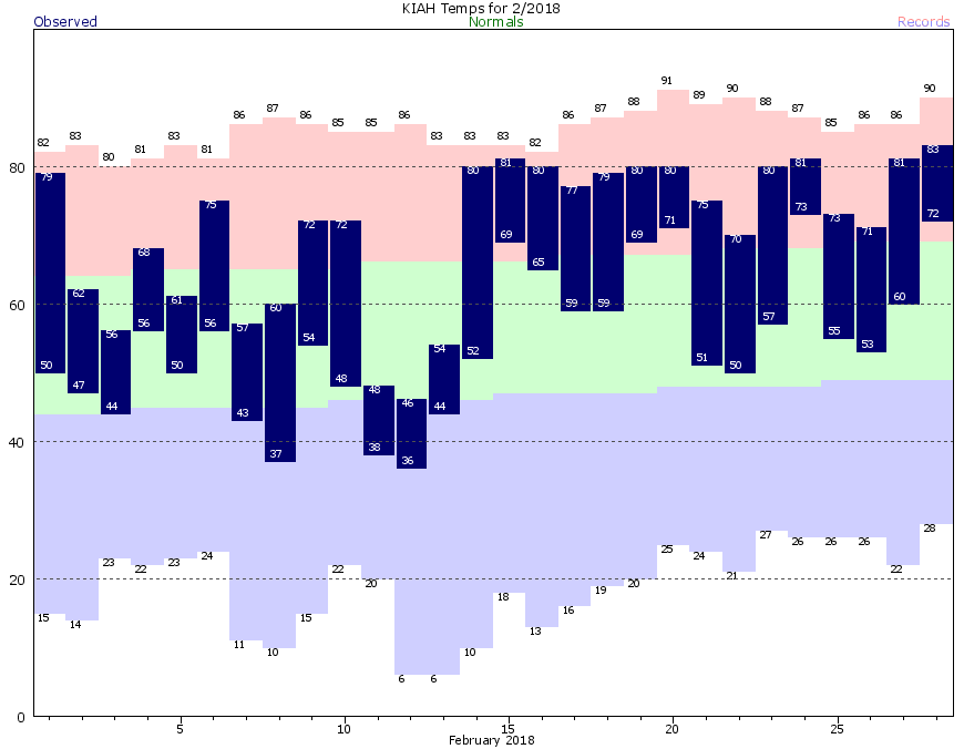 IAH Current Month Graph