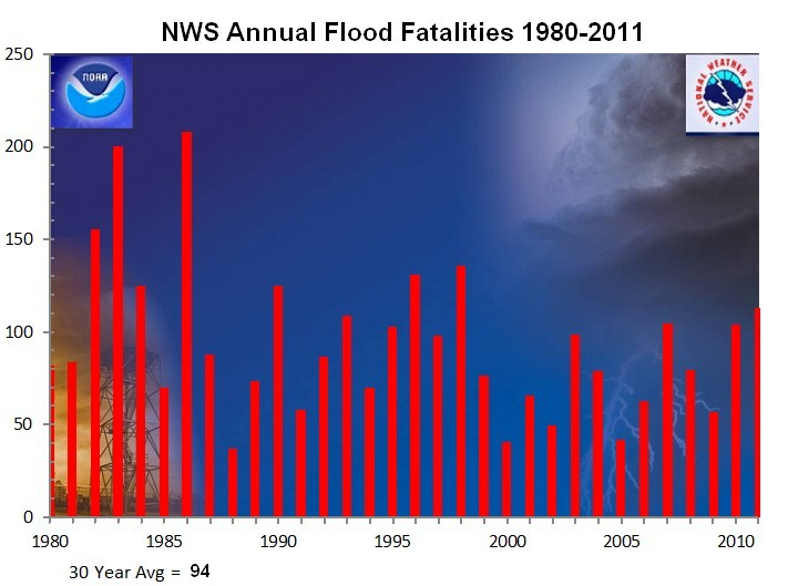 U.S. Annual Flood Fatalities 1981-2011 showing an average of 94 per year