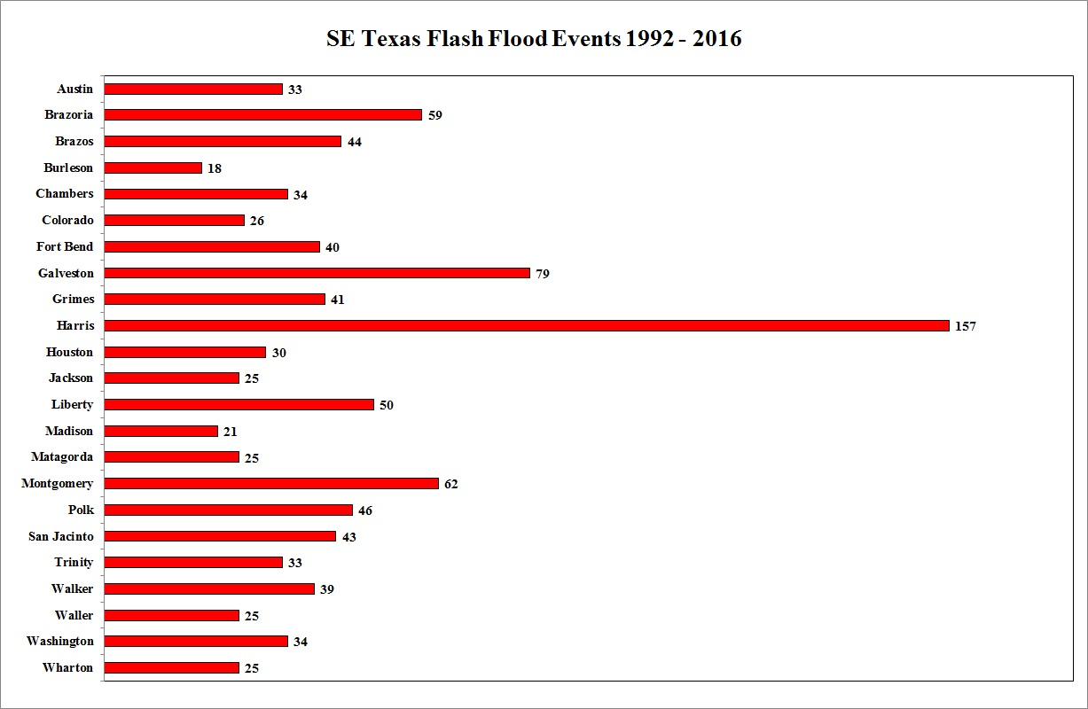 Flood events (by county)