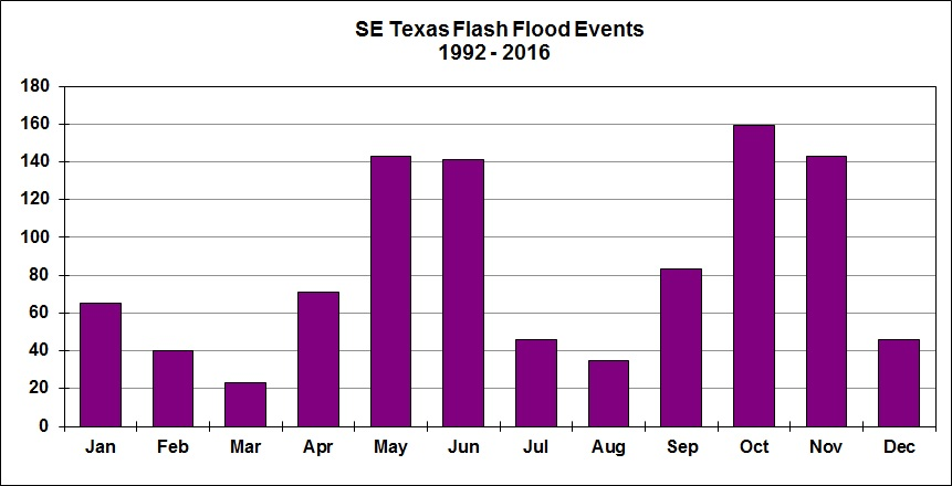 Flood events (by month)