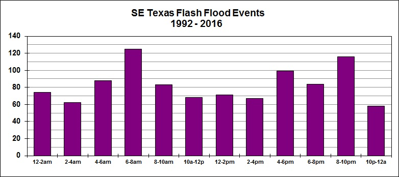 Flood events (by time)