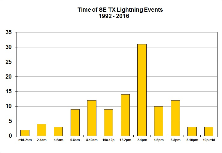 Lightning Events (by time)