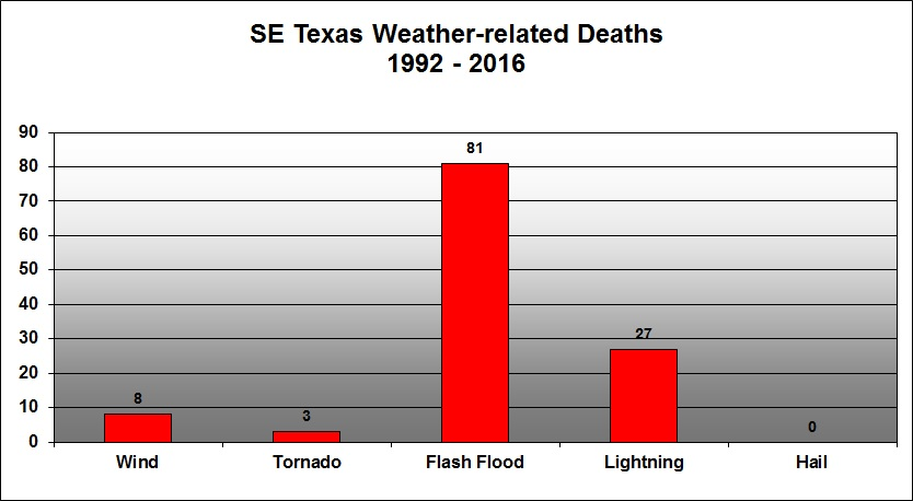 Weather related deaths