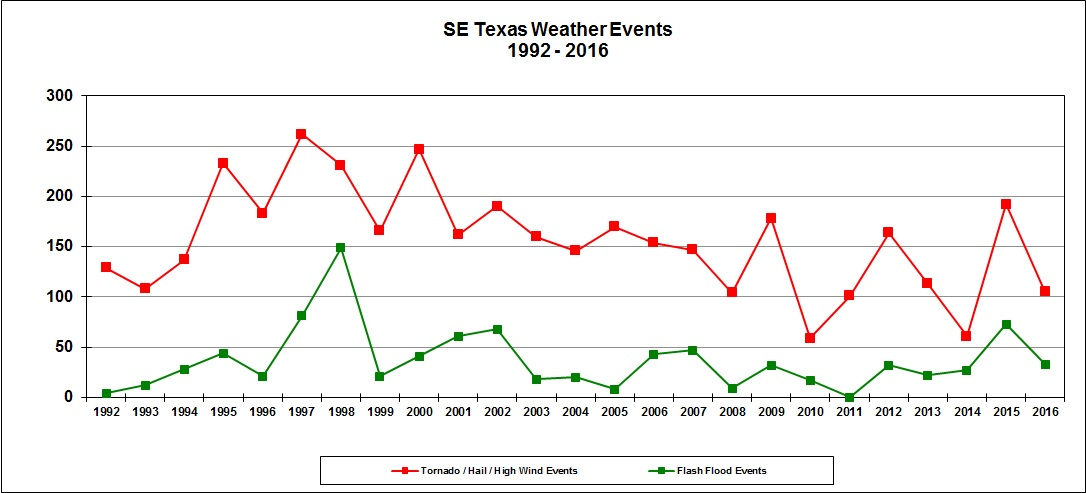 Total yearly severe weather events