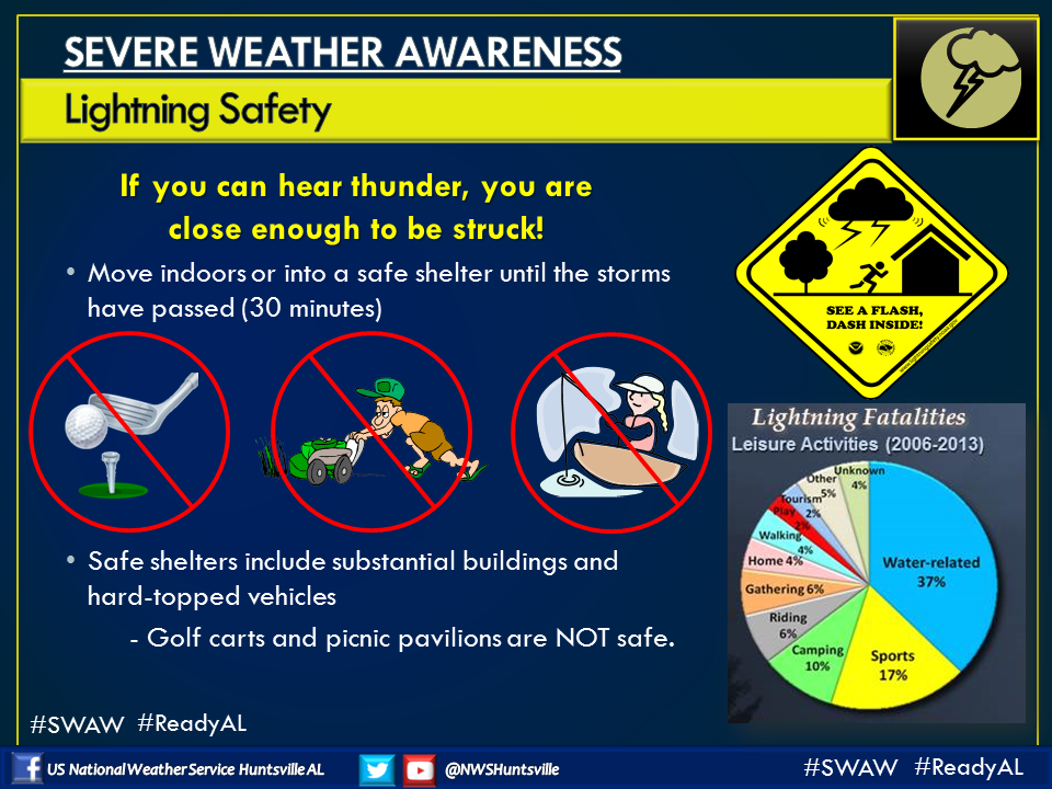 Severe Weather Safety : This week is severe weather awareness in alabama