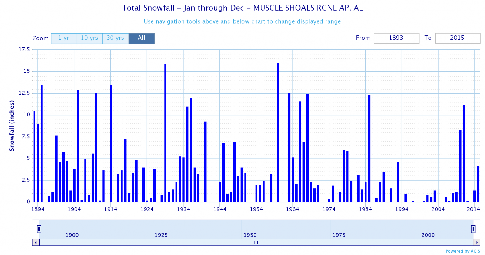 Muscle Shoals Annual Winter Snowfall Chart