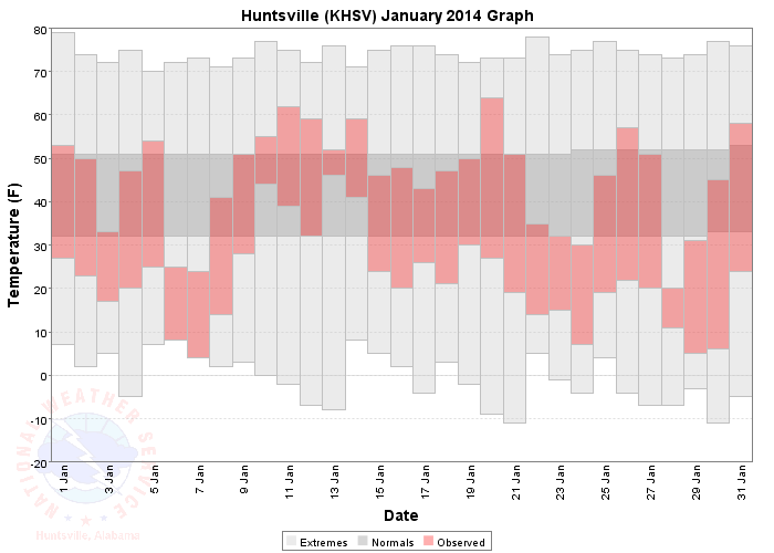 Daily Temperatures for Huntsville January 2014 - click on the image for a larger version.