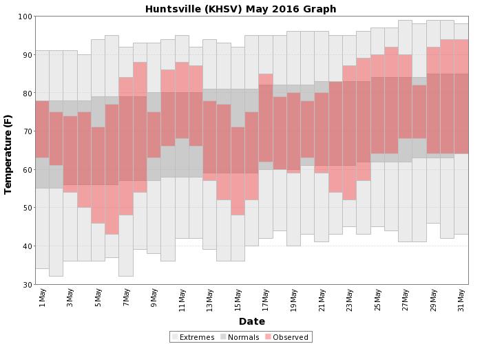 Huntsville to muscle shoals