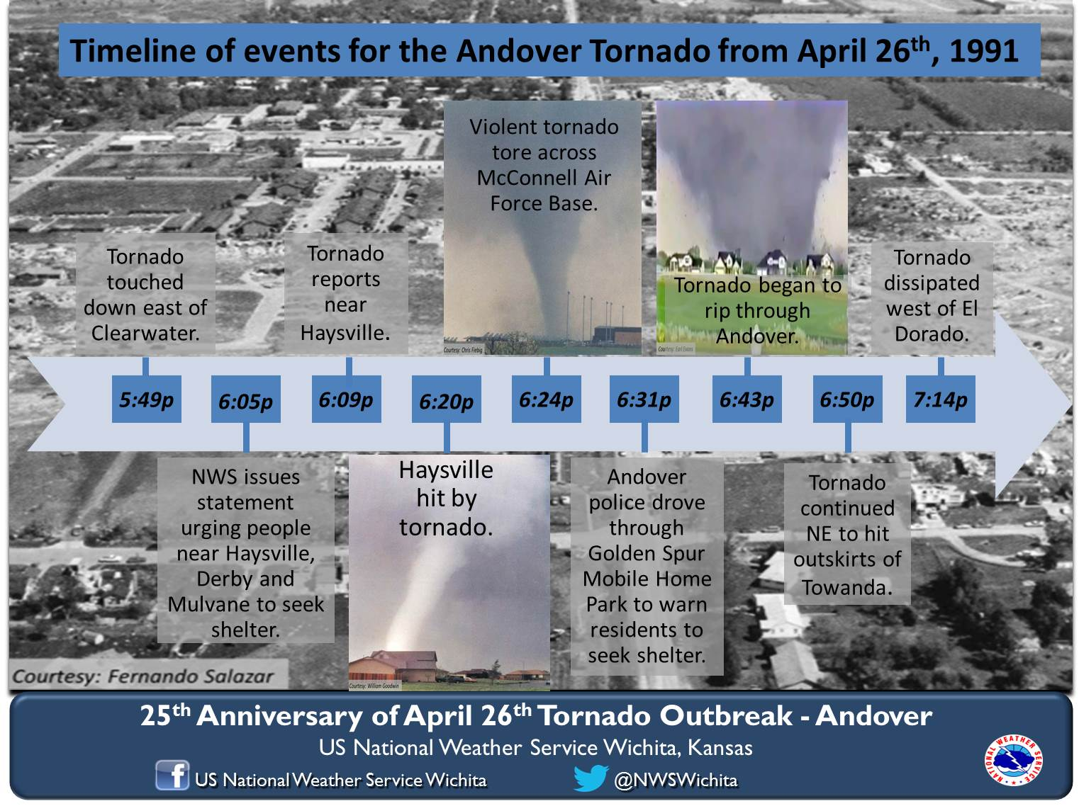 Timeline For Supercell That Produced The Wichita Andover
