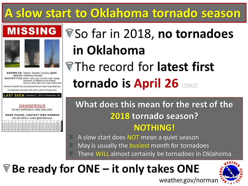 No Tornadoes Reported In April In Both Oklahoma Kansas