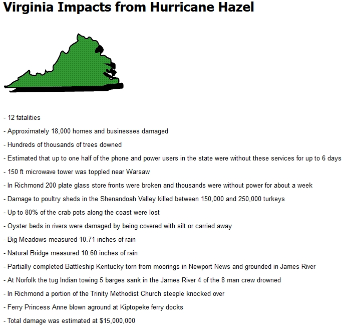 Virginia Hurricanes: The 11 Most Deadly Storms in History