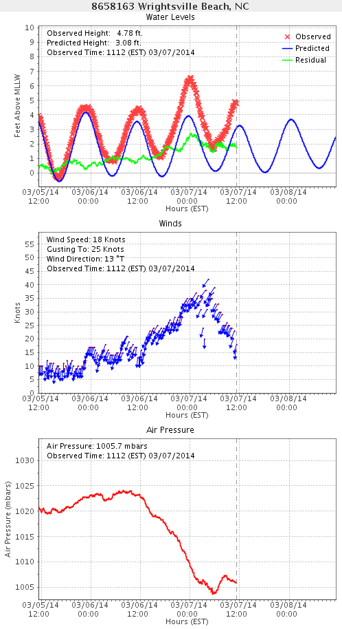 graphic tide and weather plot from Wrightsville Beach, NC on March 6 and 7, 2014.  Minor coastal flooding and significant beach erosion occurred during the midnight high tide.