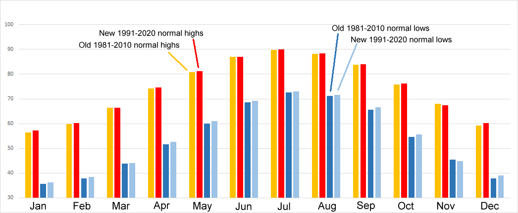 Changes from the old 1981-2010 to the new 1991-2020 normal temperatures at Wilmington, NC