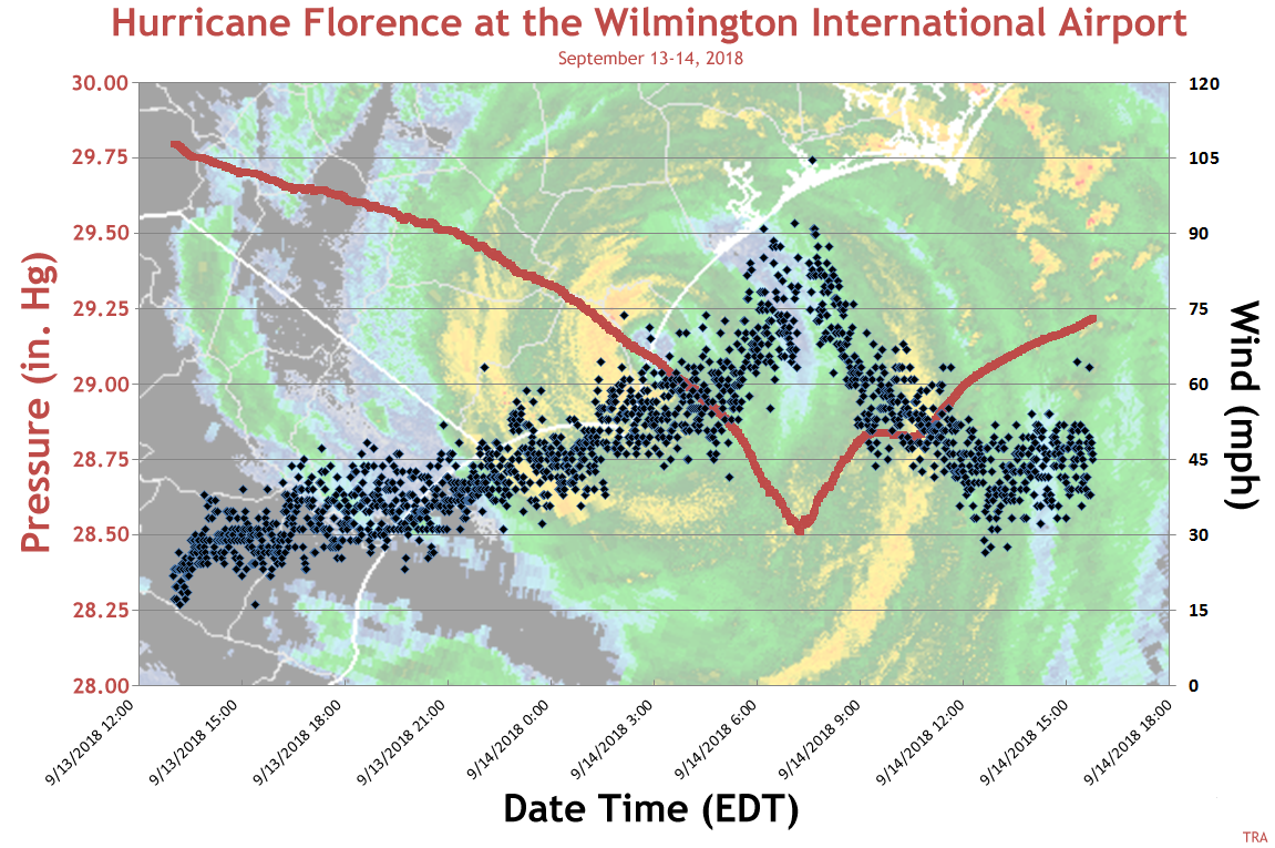 Hurricane Florence one-minute pressure and wind gust data from Wilmington, NC.  Peak wind gust was 105 mph and lowest pressure was 28.52 inches Hg (965.5 millibars)