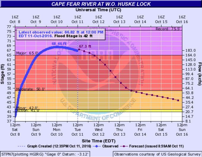 Graphic showing Hurricane Matthew's crest on the Cape Fear River at William O. Huske Lock and Dam.