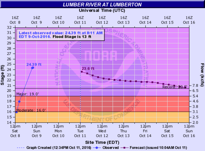 Graphic showing the all-time record crest of 24.39 feet on the Lumber River at Lumberton
