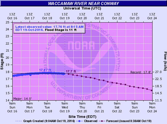 Graph showing the Waccamaw River's record-breaking crest at Conway, SC on October 18, 2016