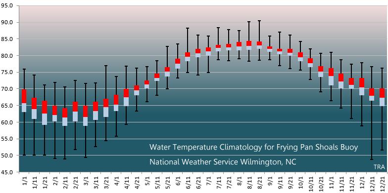 Frying Pan Shoals Buoy 41013 Water Temperature Climatology
