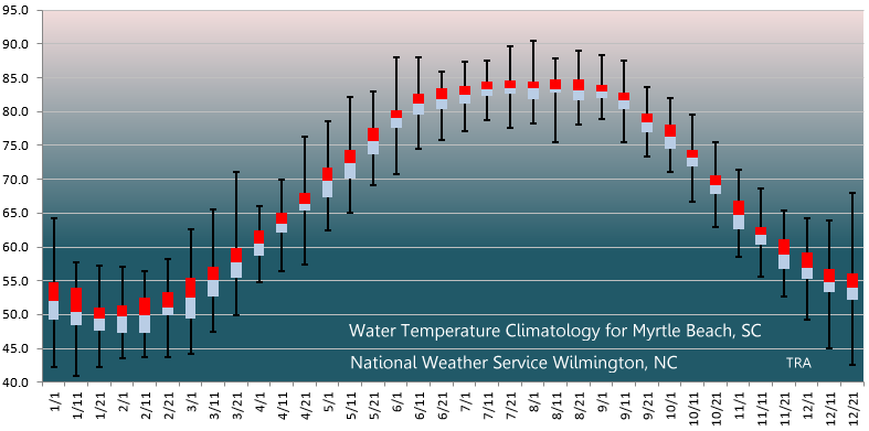 Box And Whisker Statistical Plot Of Water Temperatures For Myrtle Beach SC
