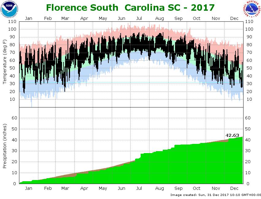 Sc 2017 Climate Plot