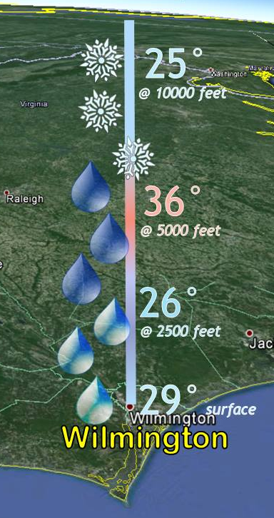 Typical vertical profile of temperature and precipitation during an ice storm