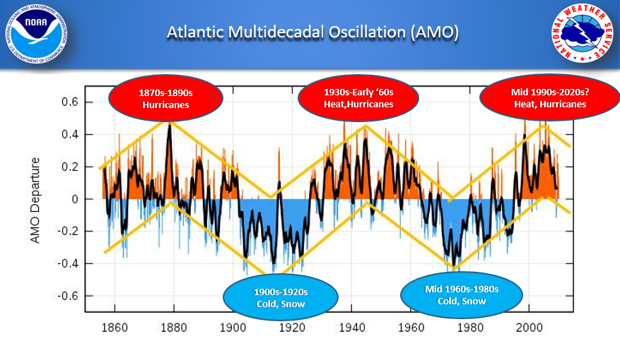Atlantic Multidecadal Oscillation and its impact on weather in the Carolinas
