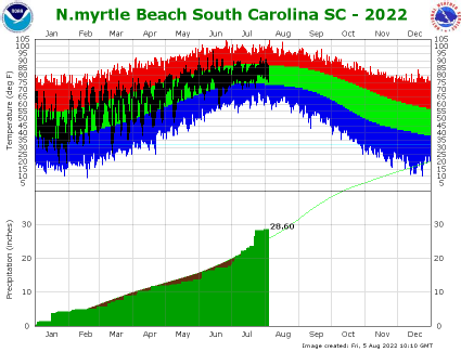 the thumbnail image of   the North Myrtle Beach Climate Data