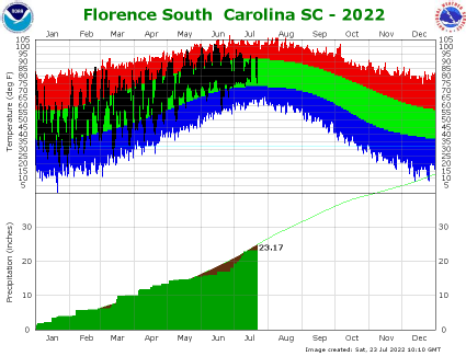 the thumbnail image of the   Florence Climate Data