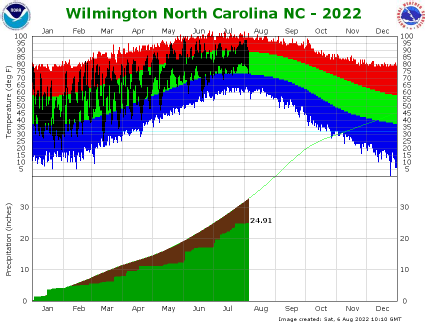 the thumbnail image of   the Wilmington Climate Data
