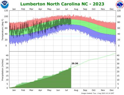 the thumbnail image of the   Lumberton Climate Data